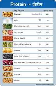 Food And Protein Chart Buy Vignette The Print Shop Rubber Nutrition Values