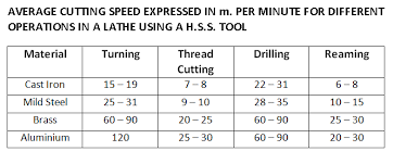 Metal Cutting Speed Chart Lathe Machine Formula Cutting Speed Depth Of Cut Feed