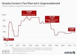 Chart Ocasio Cortezs Tax Plan Isnt Unprecedented Statista