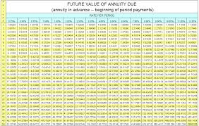 awesome annuity factor table f29 on modern home decor inspirations with annuity factor table