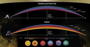 Aero Bias Chart