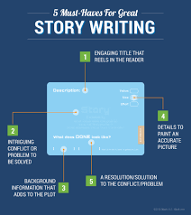 Scrum 3back Writing Story Great Must-haves For 5 - Blog