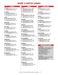 Ut Football Depth Chart Utah Football Depth Chart Discussion Block U