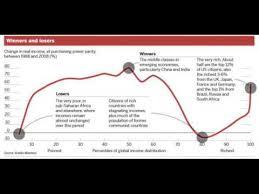 Elephant Chart Inequality Important Charts 1 The Globalization Elephant Chart Youtube