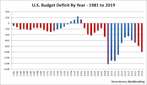 Us Yearly Deficit Chart Despite Trumps Promises Deficit Soars In 2019 Msnbc