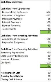cash flow statements topic 7 cashflow statements 1 direct method uni study guides