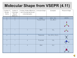 Vsepr Chart Polarity Read Sections 4 7 4 11 And 4 12 Before Viewing The Slide