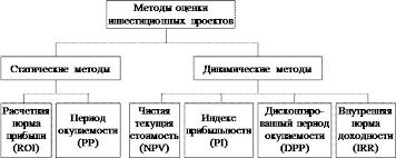 Курсовая работа Методы оценки эффективности инвестиционного проекта Рисунок 1 1 Методы оценки инвестиционных проектов