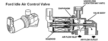 troubleshoot idle speed control system ford idle air control solenoid
