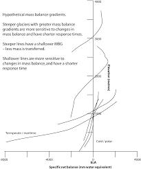 an introduction to glacier mass balance mass balance gradients