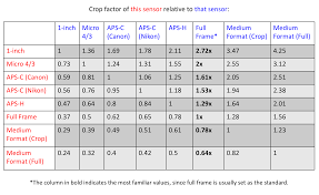 Aps Sensor Size Chart Equivalence Also Includes Aperture And Iso