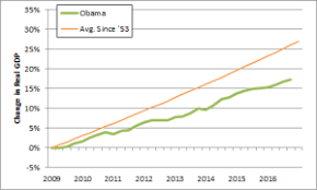 Gdp Growth Chart Under Obama Economic Record President Obama