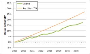 Gdp Under Obama Chart Economic Record President Obama