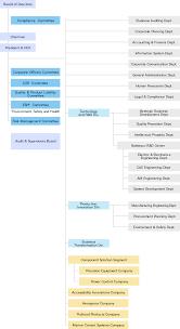 C Corporation Structure Chart Management Structure Nabtesco Corporation