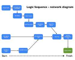 images of project network diagram examples   diagramsproject management network diagram