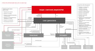Корпоративное управление Система органов управления и контроля