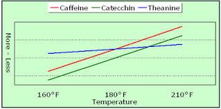 Tea Steeping Chart How To Make Matcha Tea An Easy Step By Step Guide Dens Tea