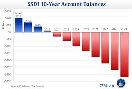 Social Security Chart Cbos Social Security Projections Committee For A