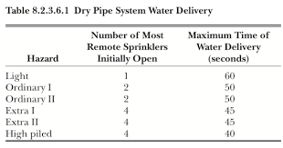 Sprinkler Pipe Schedule Chart Dry Sprinkler Systems Parts And Installation Requirements