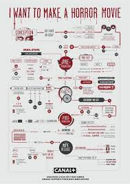 chart design inspiration. 11 Best Famous Flow Images On Pinterest | Graphics, Flowchart And  Pertaining To Chart Chart Design Inspiration