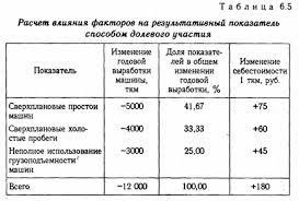 Анализ хозяйственной деятельности предприятия