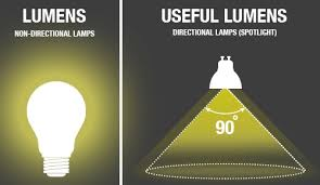 Solar Light Lumens Chart What Are Lumens Integral Led
