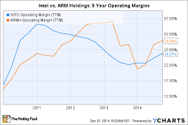Arm Processor Chart Intel Corporation Vs Arm Holdings Plc Which Is The Better
