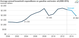 U S Household Gasoline Expenditures In 2015 On Track To Be