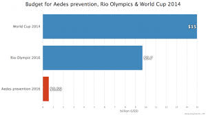 Budget For Rio 2016 Olympic Is 16 Times Higher Than The