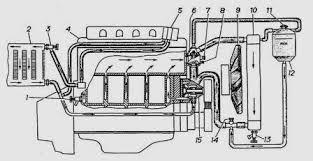 Охлаждения Двигателя Газель Газель Змз 406