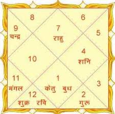 66 Hand Picked How To Read Kundli Chart In Marathi