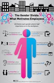 motivation what motivates women what motivates men idg research gender infographic