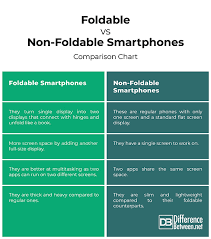 Difference Between Foldable Smartphones And Non Foldable