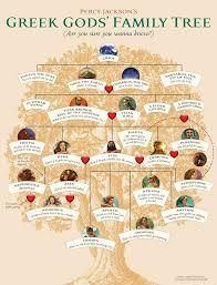Olympian Gods And Goddesses Chart Family Tree Riordan Wiki Fandom