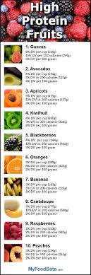 Most Protein Food Chart Top 10 Fruits Highest In Protein