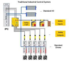 industrial wiring installation industrial image ethernet the perfect wiring solution for industrial automation on industrial wiring installation