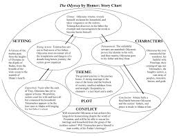 The Odyssey Character Chart The Odyssey By Homer Story Chart Theme Plot Setting