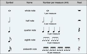 Rhythmic Pattern Magnificent Rhythm Patterns Theta Music Trainer Ear Training And Music Theory