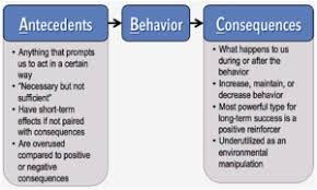 Abc Behaviour Chart Example Abcs In Behavioral Sport Psychology Injewel Llc