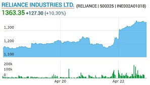 Reliance industries (reliance) share trades in nse under integrated oil & gas in nse stock exchange short term important support and resistance levels for reliance industries are 1997.95, 1992.31, 1964.29 and 1958.77 daily intraday support 2042.4 daily intraday resistance 2157.4 Facebook Buys Stake In Reliance Jio How The Deal Affects Cryptocurrency In India Bitcoin News