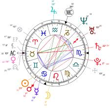 How To Read A Natal Chart Sophias Astrology