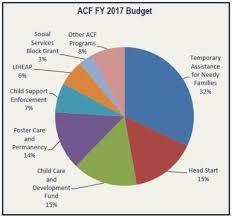 Tanf Chart Fy 2017 Budget In Brief Acf Overview Hhs Gov