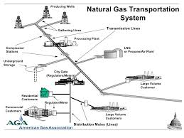 natural gas compressor station process flow diagram. energy information administration; 4. producing wells gathering lines transmission processing plant compressor stations natural gas station process flow diagram