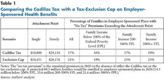 2018 cadillac tax limits. simple 2018 table 1 in 2018 cadillac tax limits