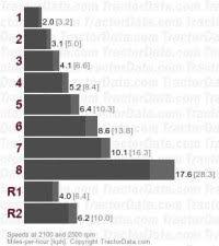 John Deere Tractor Refrigerant Capacity Chart Ag