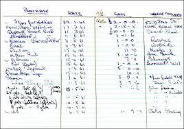 bridal makeup kit essentials makeup s1 list of wedding items 1961