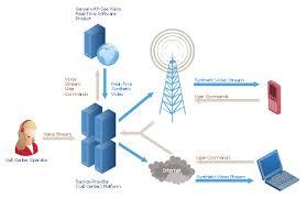 Cisco Network Templates Call Center Network Diagram