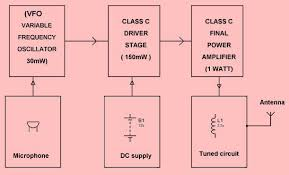 how to make a 2 mile long range fm transmitter part 1 4 steps block diagram circuit details