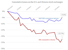 Chinese Stock Market Today Chart Is Chinas Stock Market Leading The S P 500 Piie