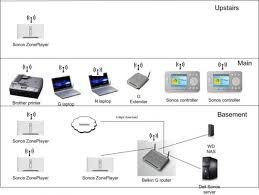 sonos bridge wiring diagram wiring diagram sonos bridge connect to your router for easy wireless operation wiring diagramspeakers for connect diagram sonos source